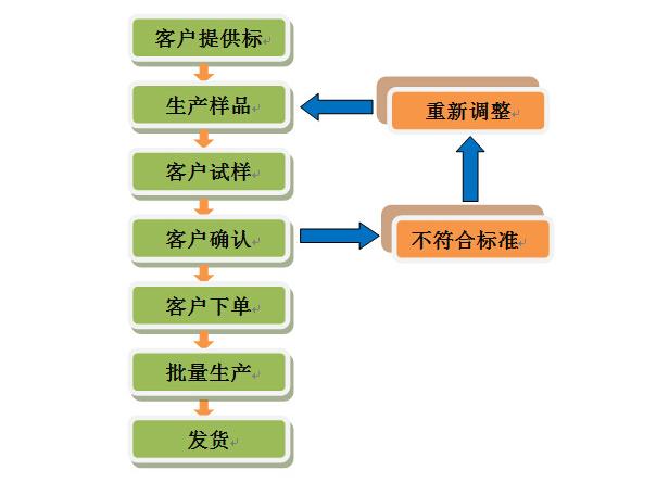 色母色粉定制订做流程